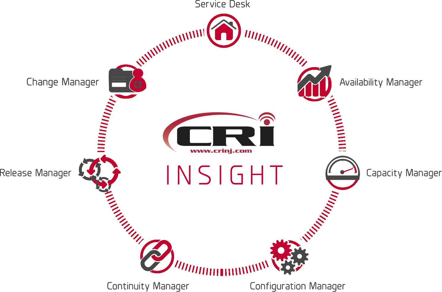 CRI Insight1